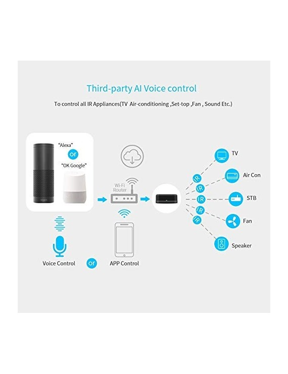 Centralina WiFi Telecomando Infrarossi IR Universale