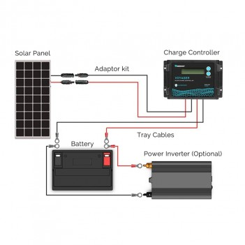 RENOGY CONTROLLER DI CARICA SOLARE PWM 20A 12V VOYAGER C.